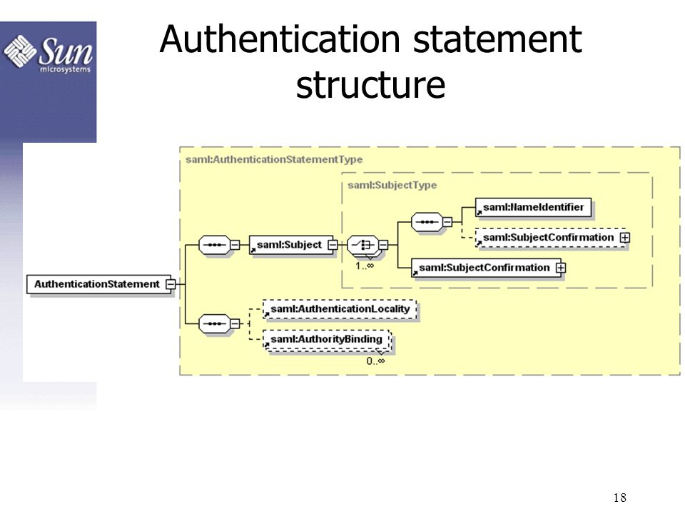 Authentication statement structure