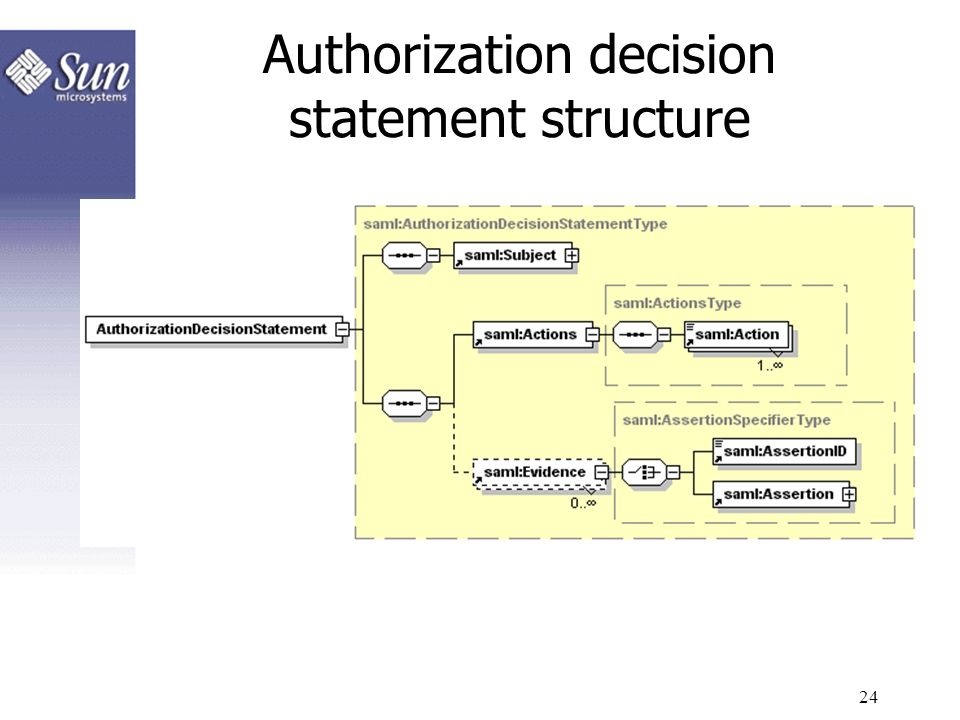 Authorization decision statement structure