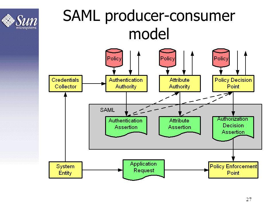 SAML producer-consumer model