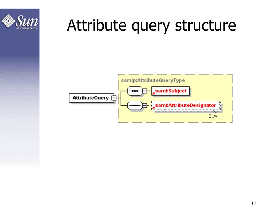 Attribute query structure