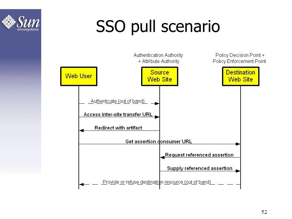 SSO pull scenario