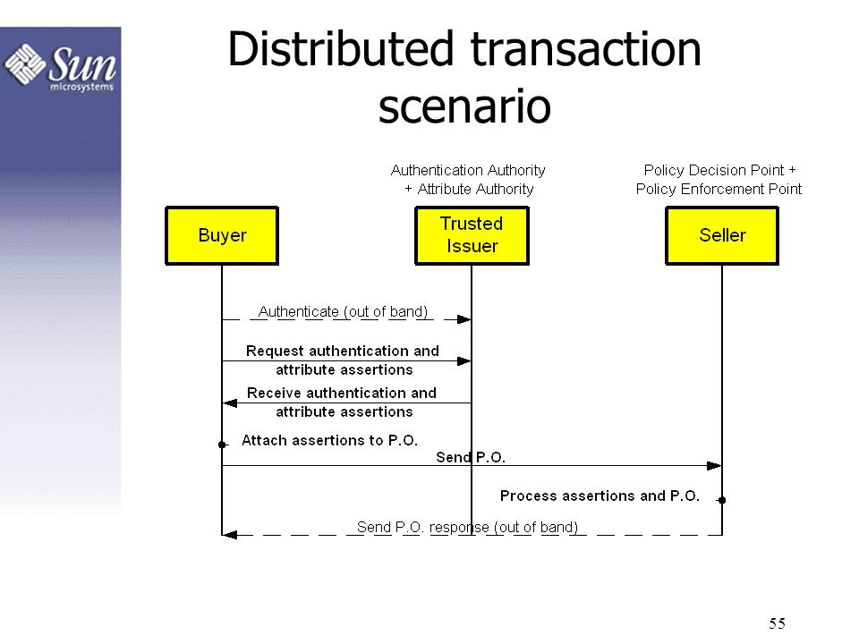 Distributed transaction scenario