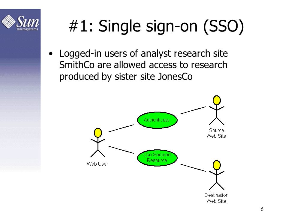 #1: Single sign-on (SSO)