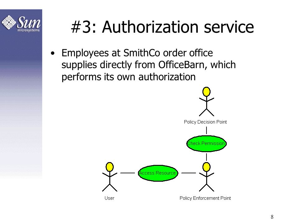 #3: Authorization service