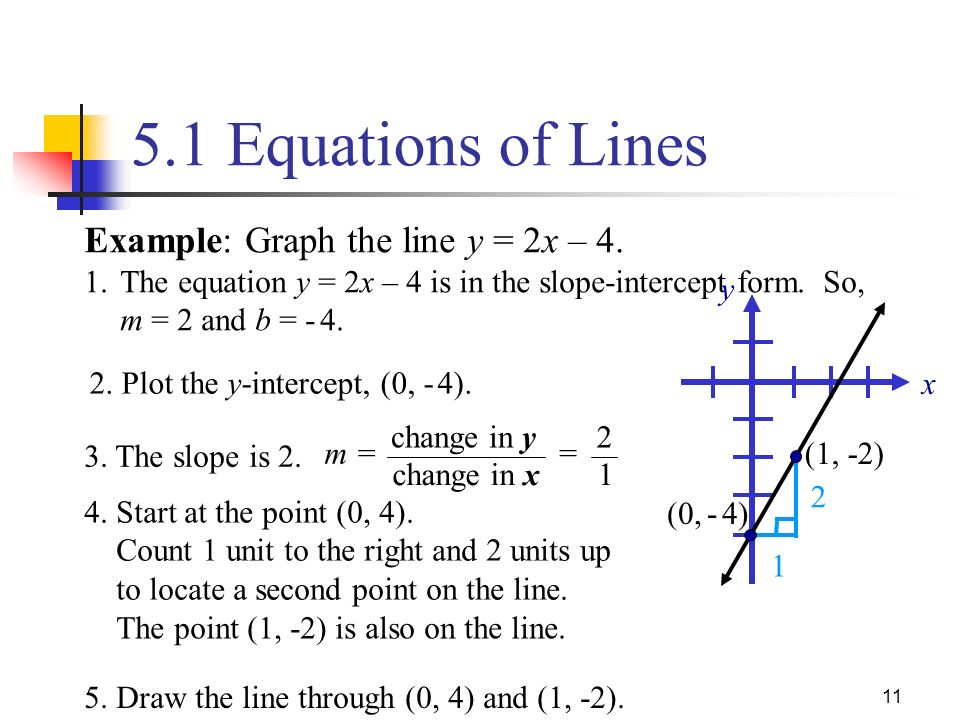 how to draw a line graph from an equation