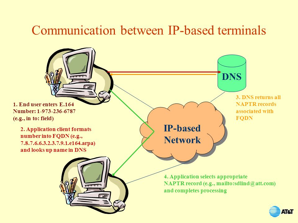 Communication between IP-based terminals
