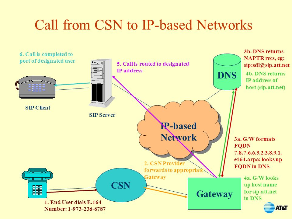 Call from CSN to IP-based Networks