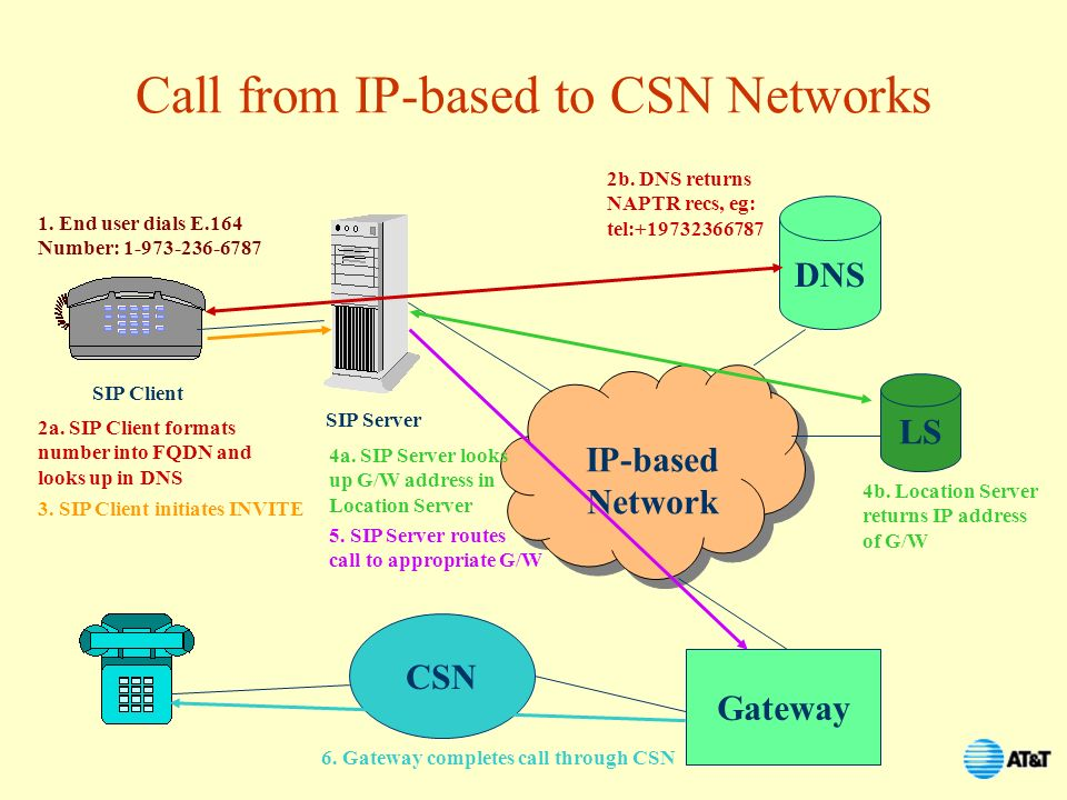 Call from IP-based to CSN Networks
