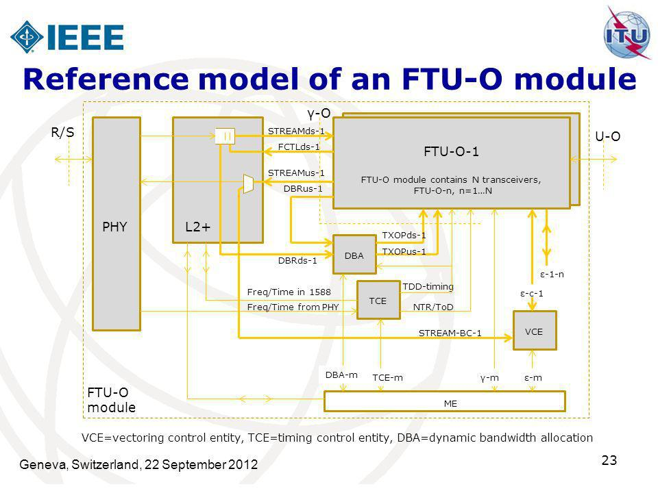 Reference model of an FTU‑O module