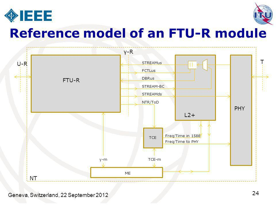 Reference model of an FTU‑R module