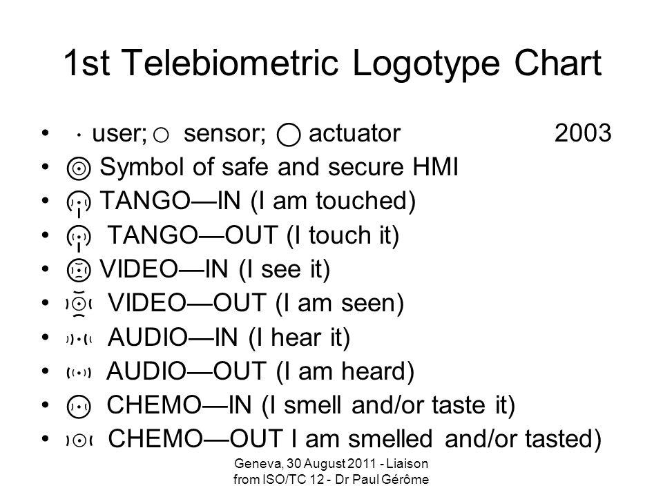 1st Telebiometric Logotype Chart