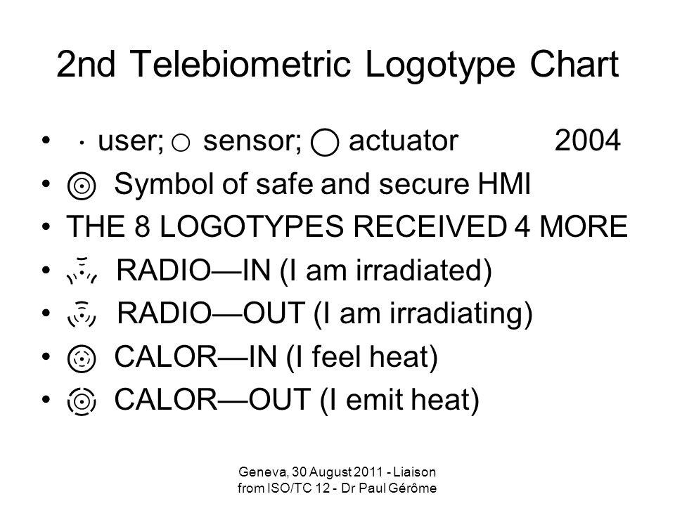 2nd Telebiometric Logotype Chart