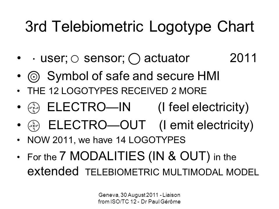 3rd Telebiometric Logotype Chart