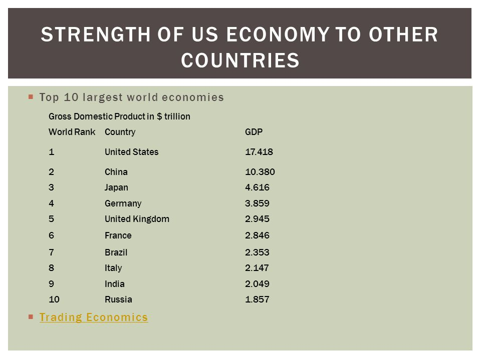 Strength of US economy to other countries