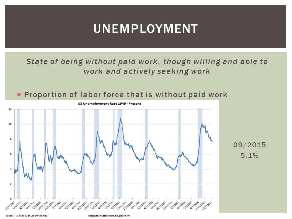 unemployment State of being without paid work, though willing and able to work and actively seeking work.