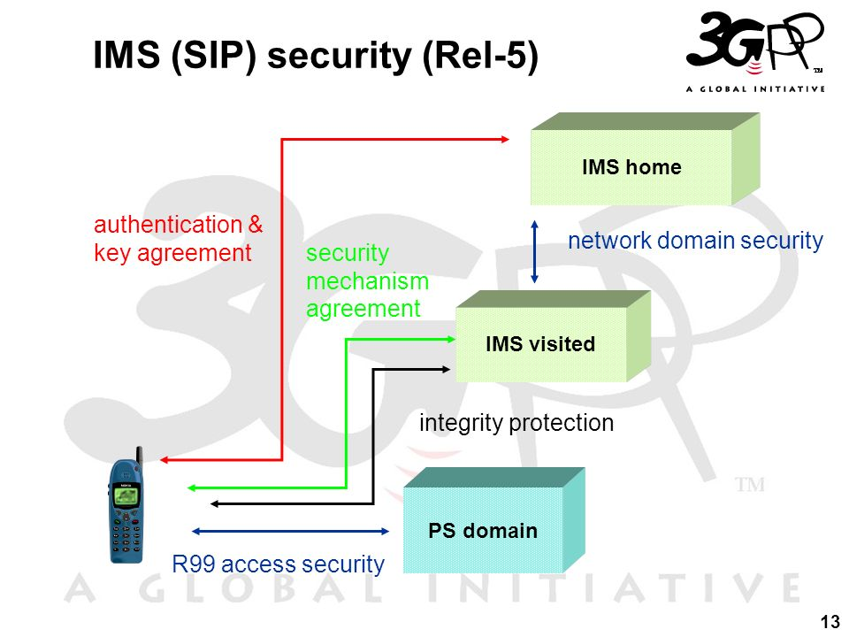 IMS (SIP) security (Rel-5)