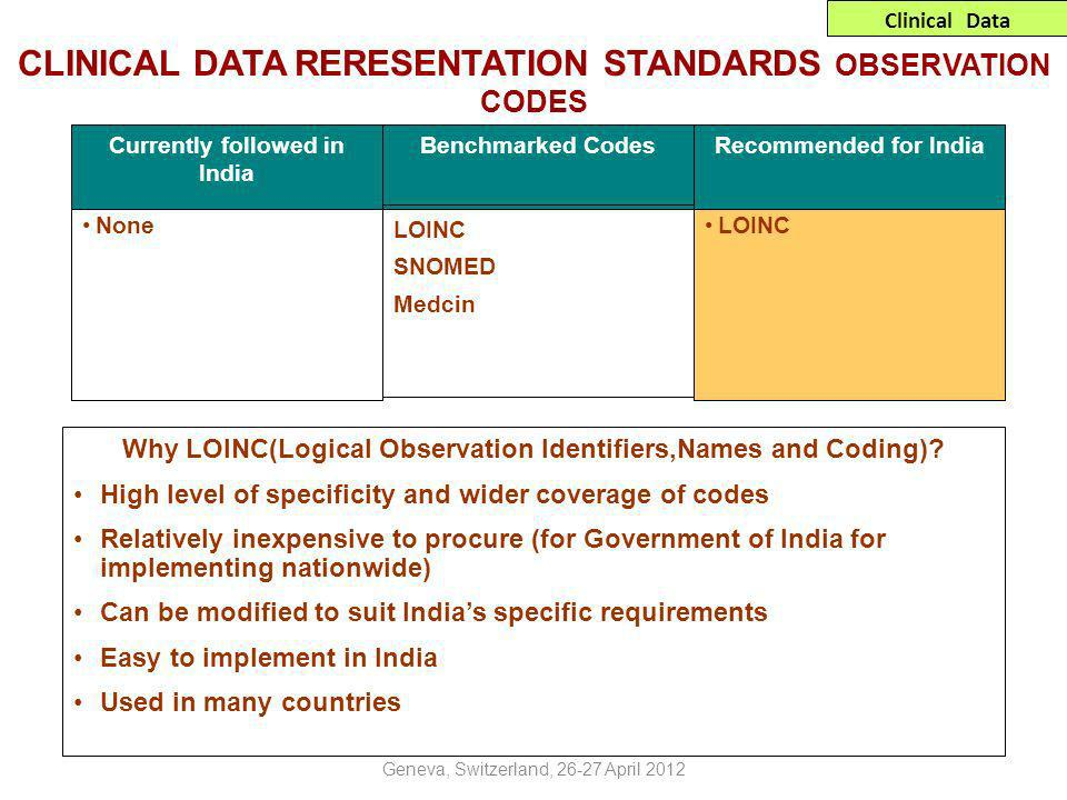 CLINICAL DATA RERESENTATION STANDARDS OBSERVATION CODES