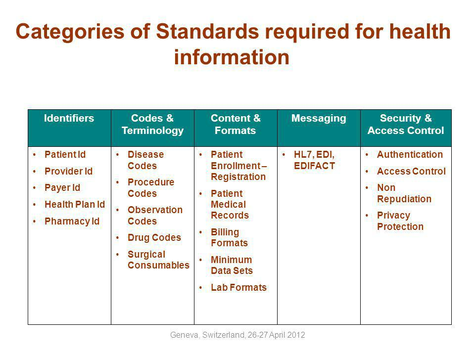 Categories of Standards required for health information
