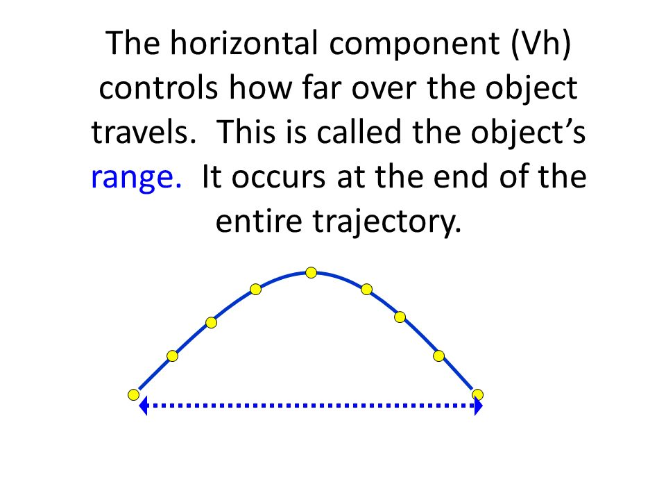 The horizontal component (Vh) controls how far over the object travels