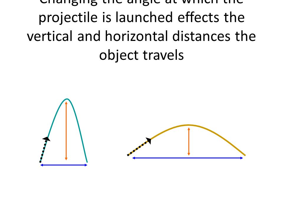 Changing the angle at which the projectile is launched effects the vertical and horizontal distances the object travels