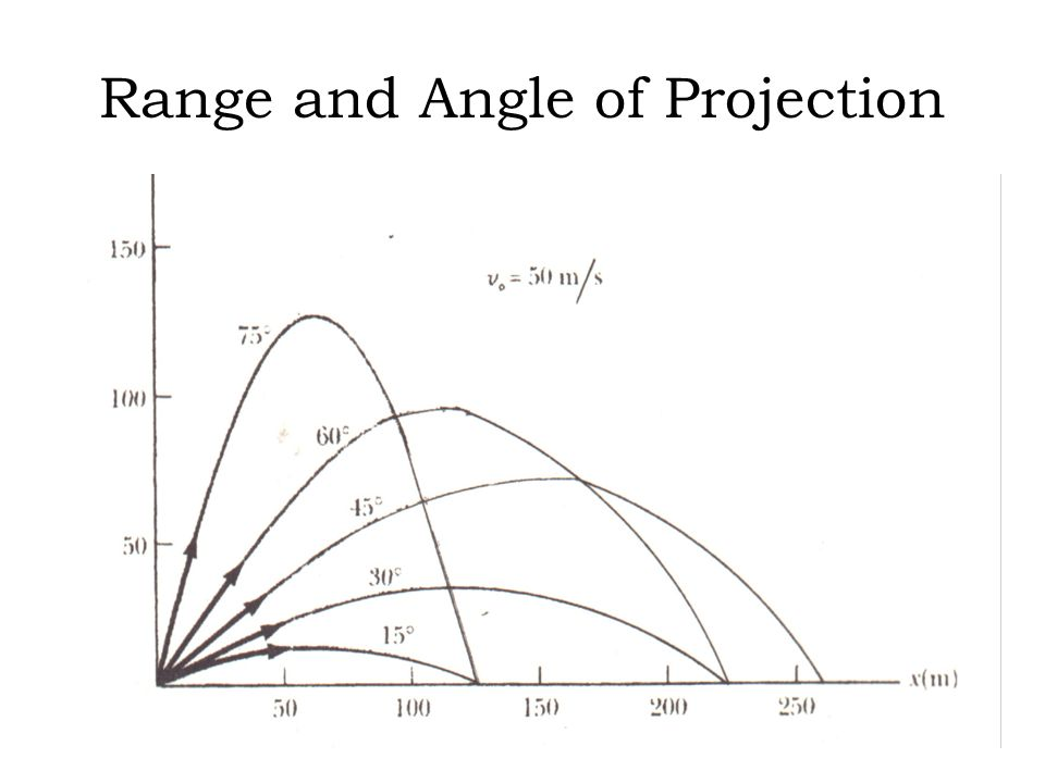 Range and Angle of Projection