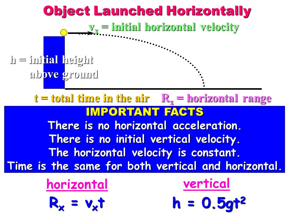 Rx = vxt h = 0.5gt2 Object Launched Horizontally horizontal vertical