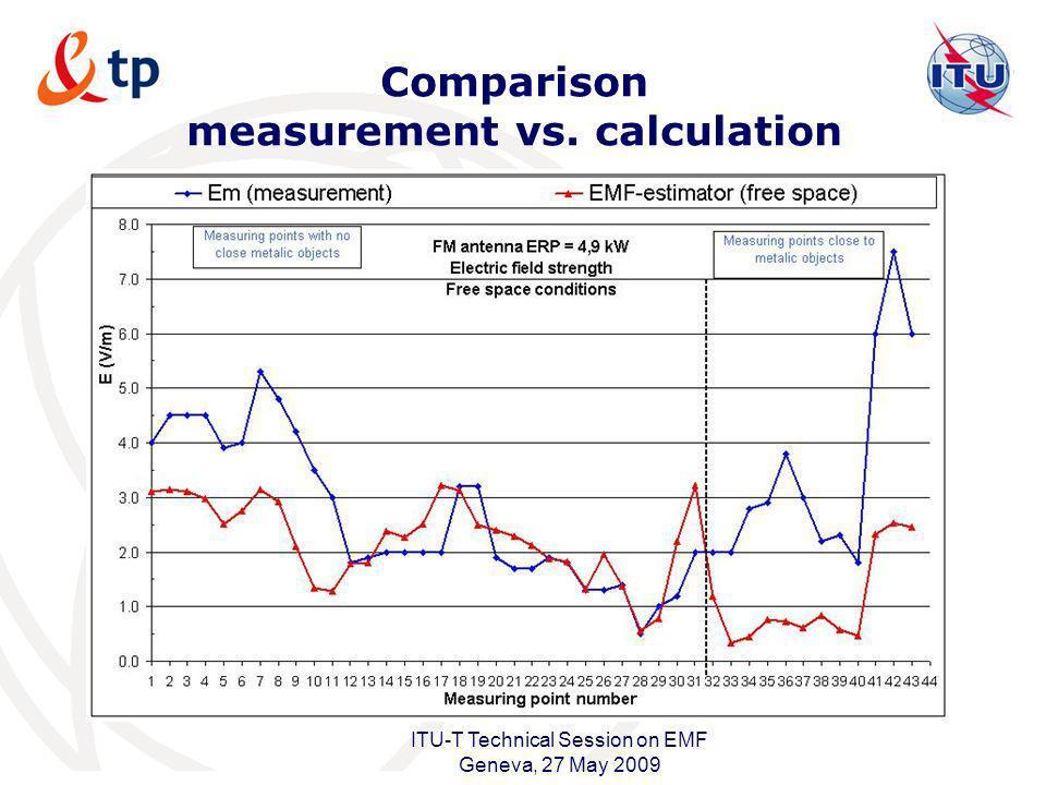 Comparison measurement vs. calculation