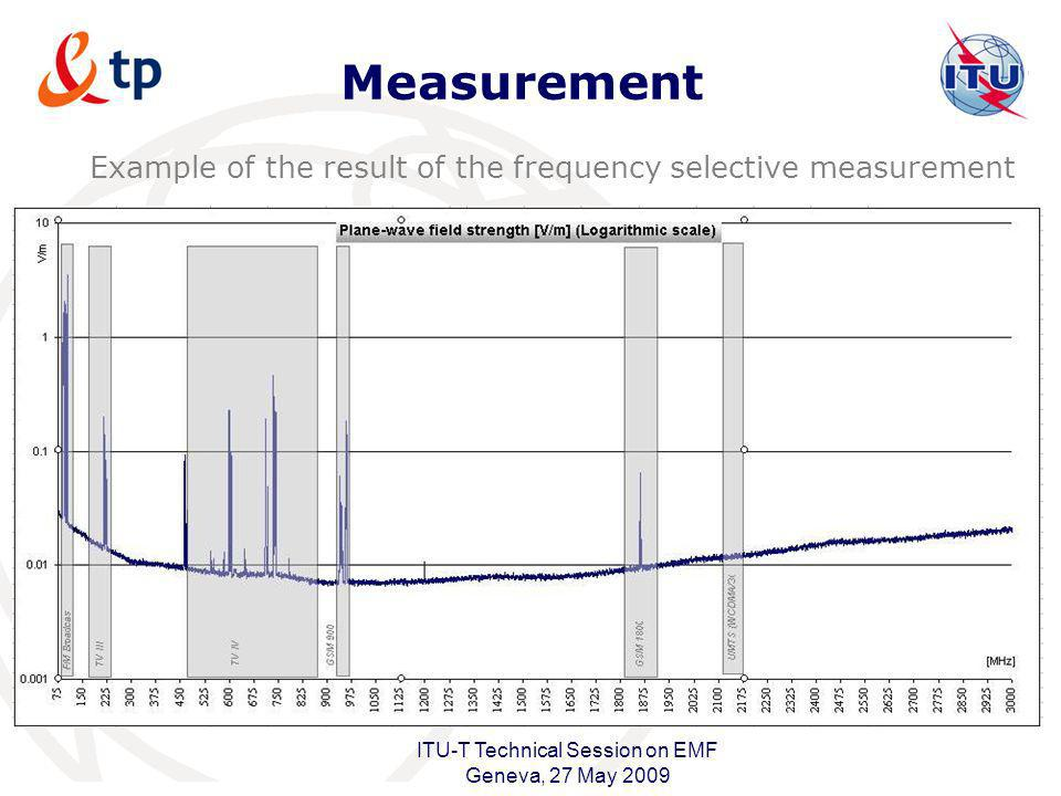 Measurement Example of the result of the frequency selective measurement. Details in paragraphs 2 to 6.