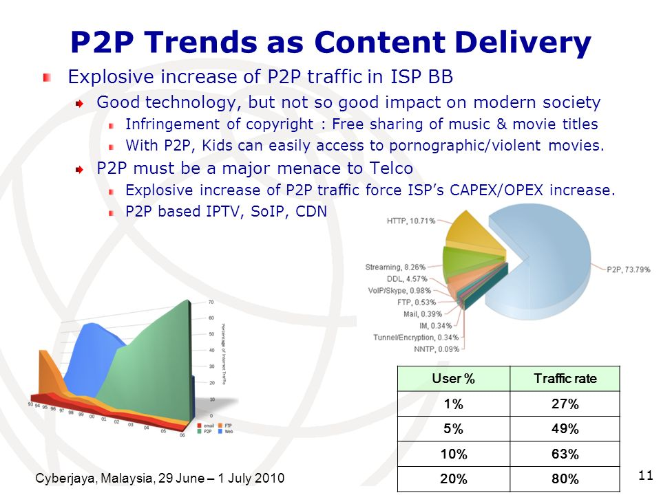 P2P Trends as Content Delivery