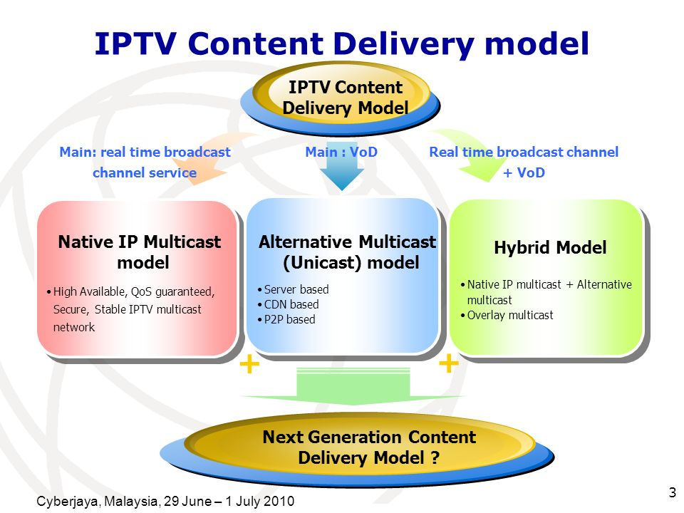 IPTV Content Delivery model