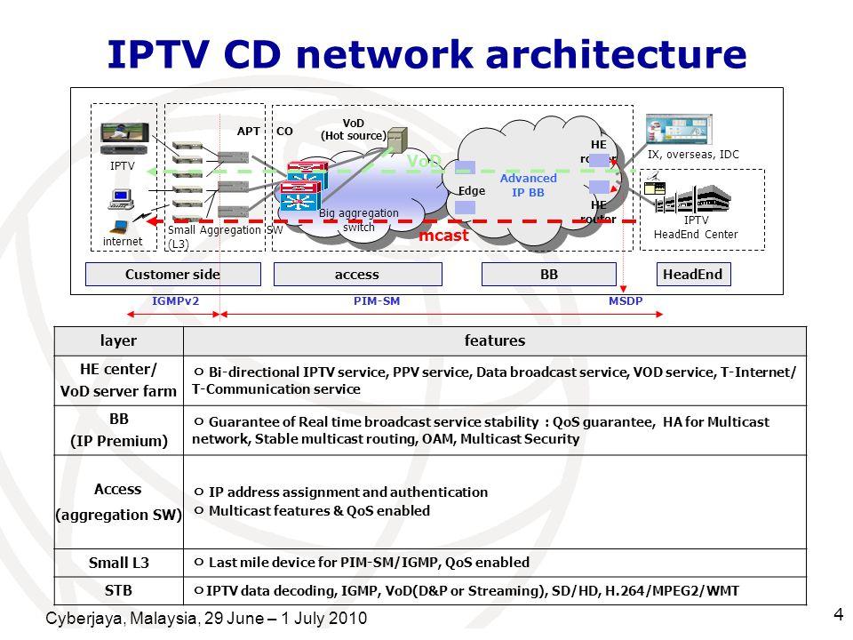 IPTV CD network architecture