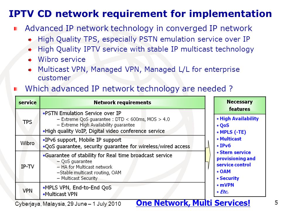 IPTV CD network requirement for implementation