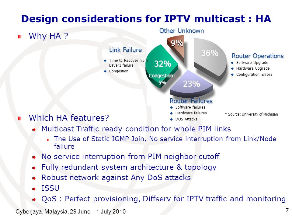 Design considerations for IPTV multicast : HA