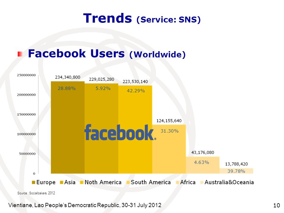 Trends (Service: SNS) Facebook Users (Worldwide)