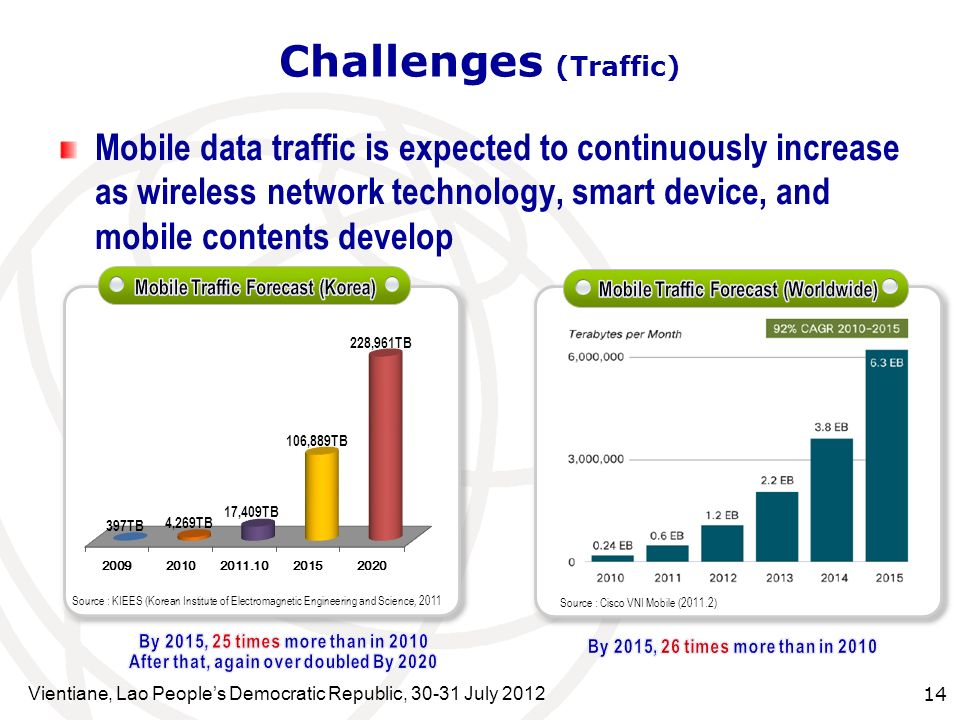 Mobile Traffic Forecast (Worldwide)