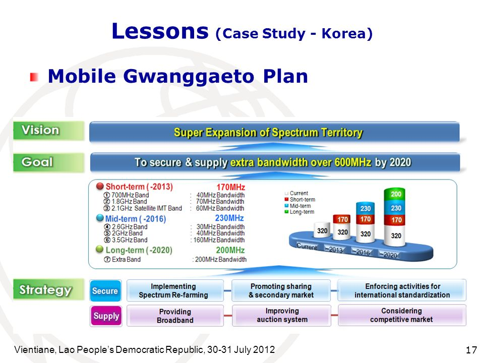 Lessons (Case Study - Korea)
