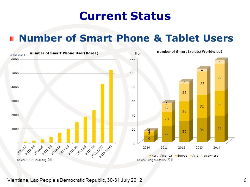 Current Status Number of Smart Phone & Tablet Users