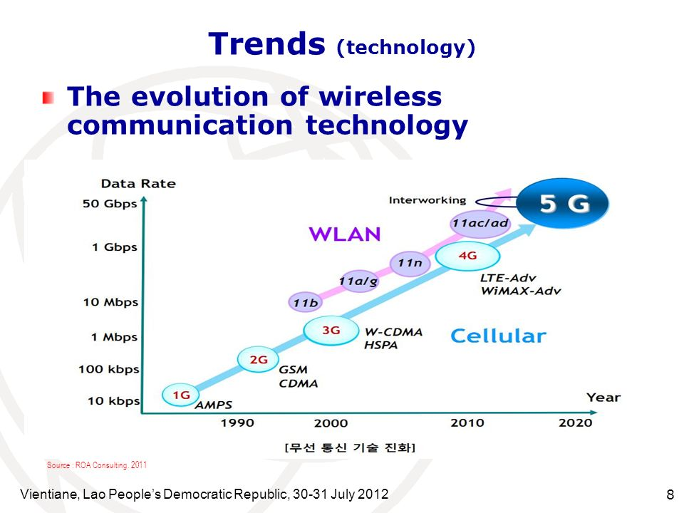 Trends (technology) The evolution of wireless communication technology