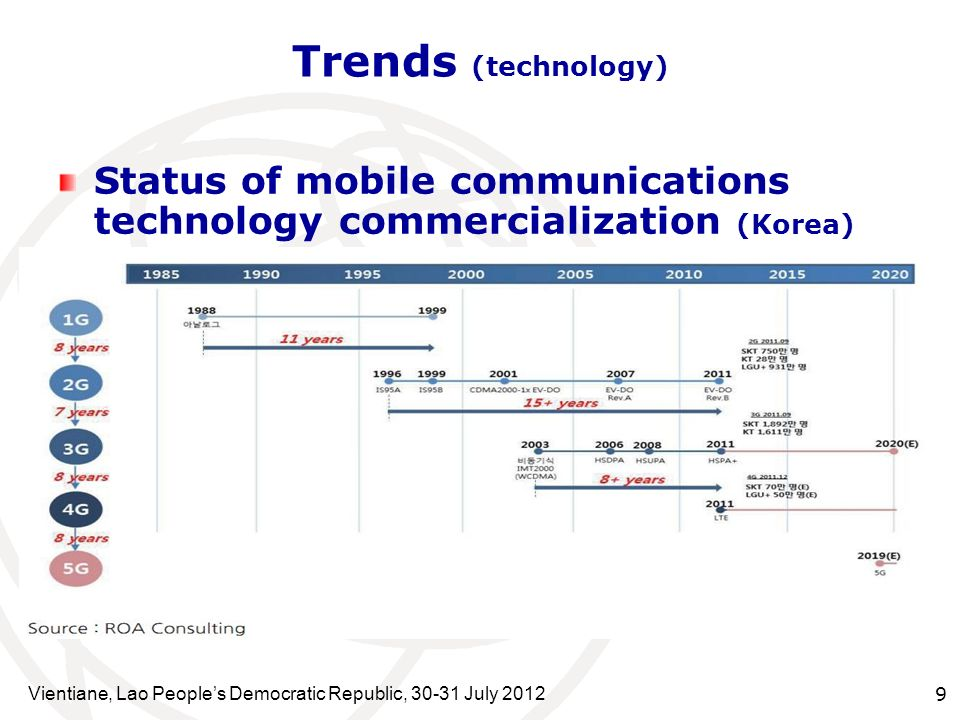 Trends (technology) Status of mobile communications technology commercialization (Korea)