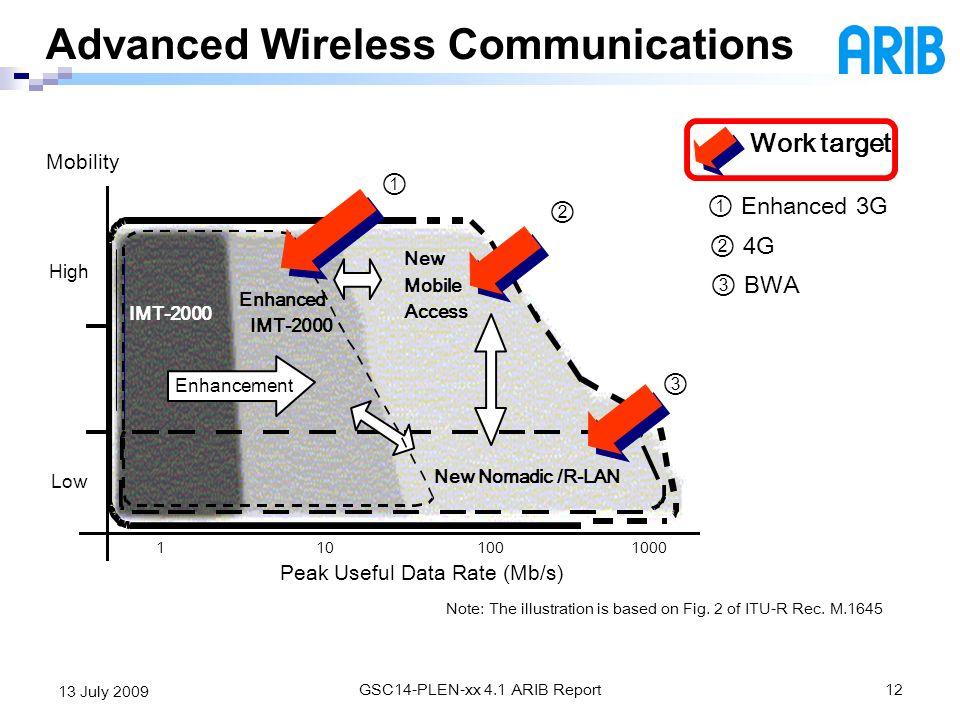 Advanced Wireless Communications