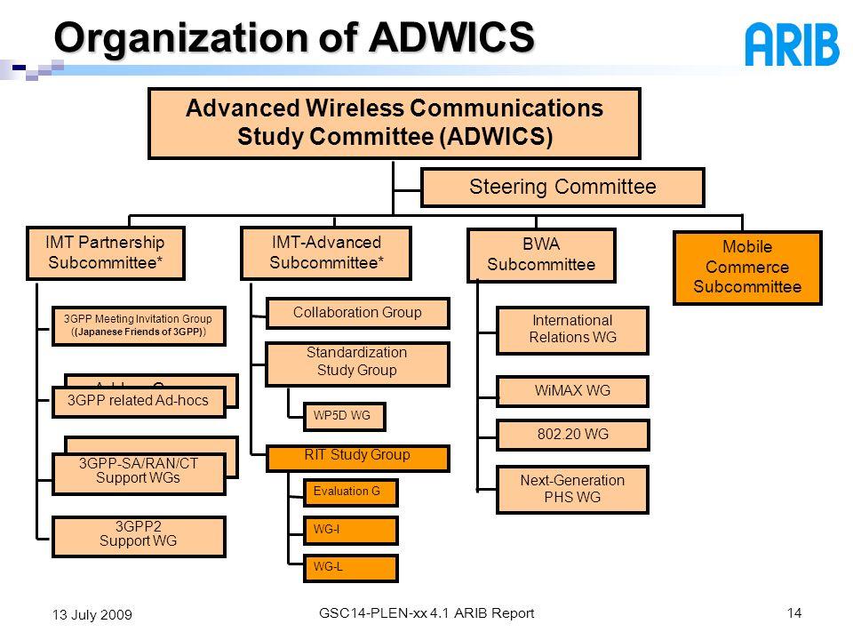 Organization of ADWICS