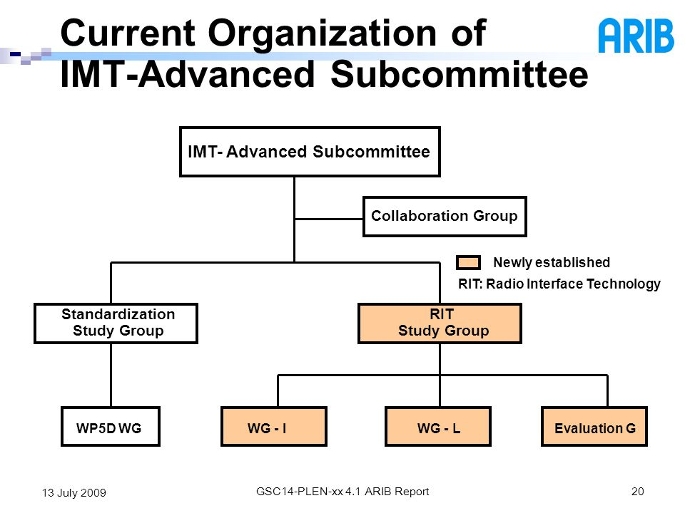 Current Organization of IMT-Advanced Subcommittee