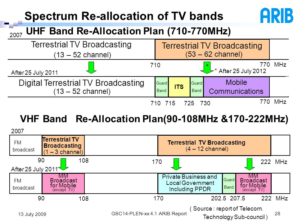 UHF Band Re-Allocation Plan (710-770MHz)