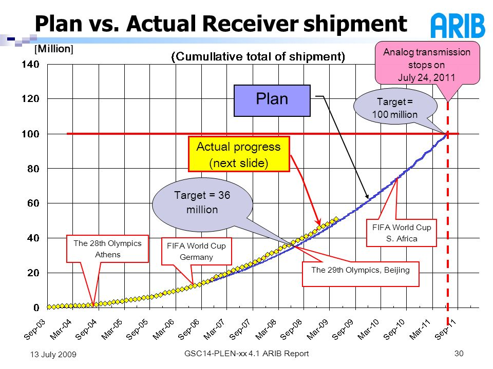 Plan vs. Actual Receiver shipment