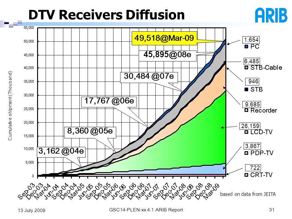 DTV Receivers Diffusion