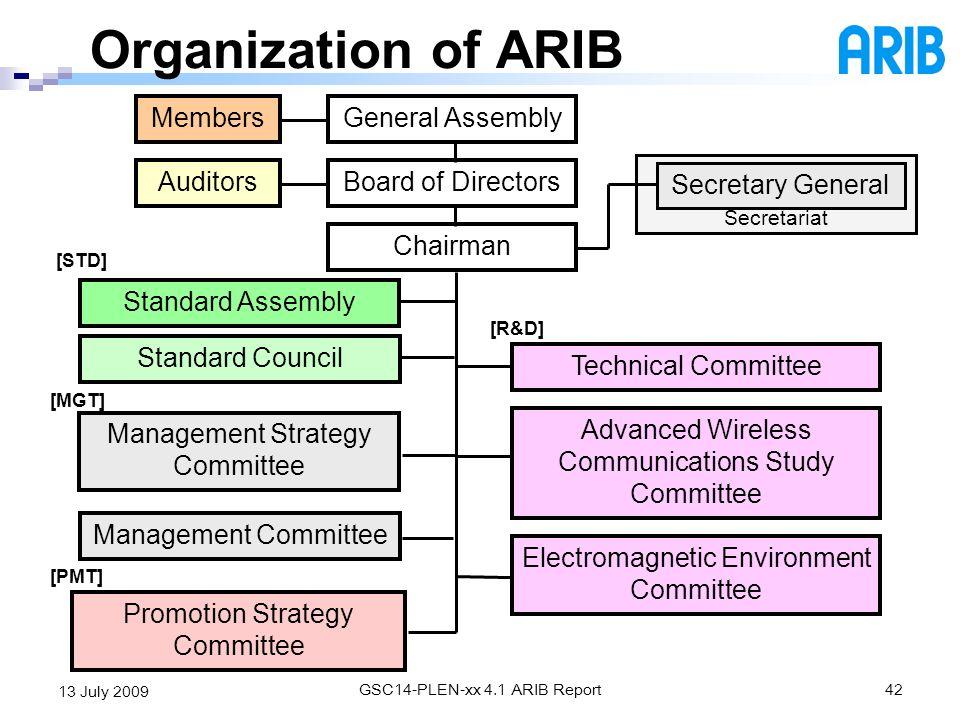 Organization of ARIB Members General Assembly Auditors