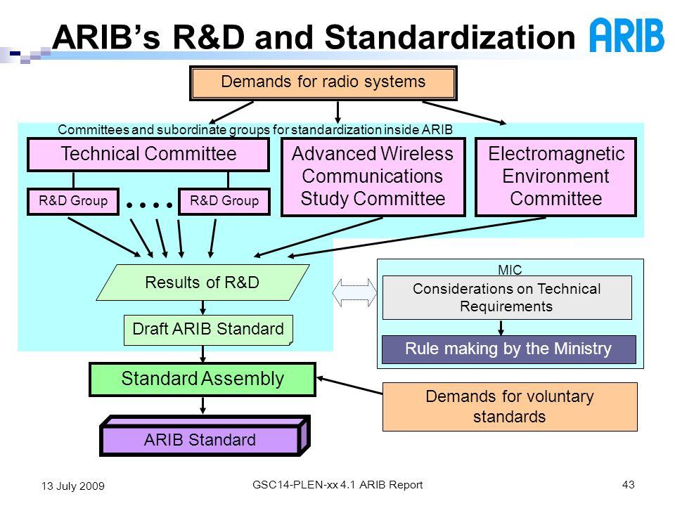 ARIB's R&D and Standardization
