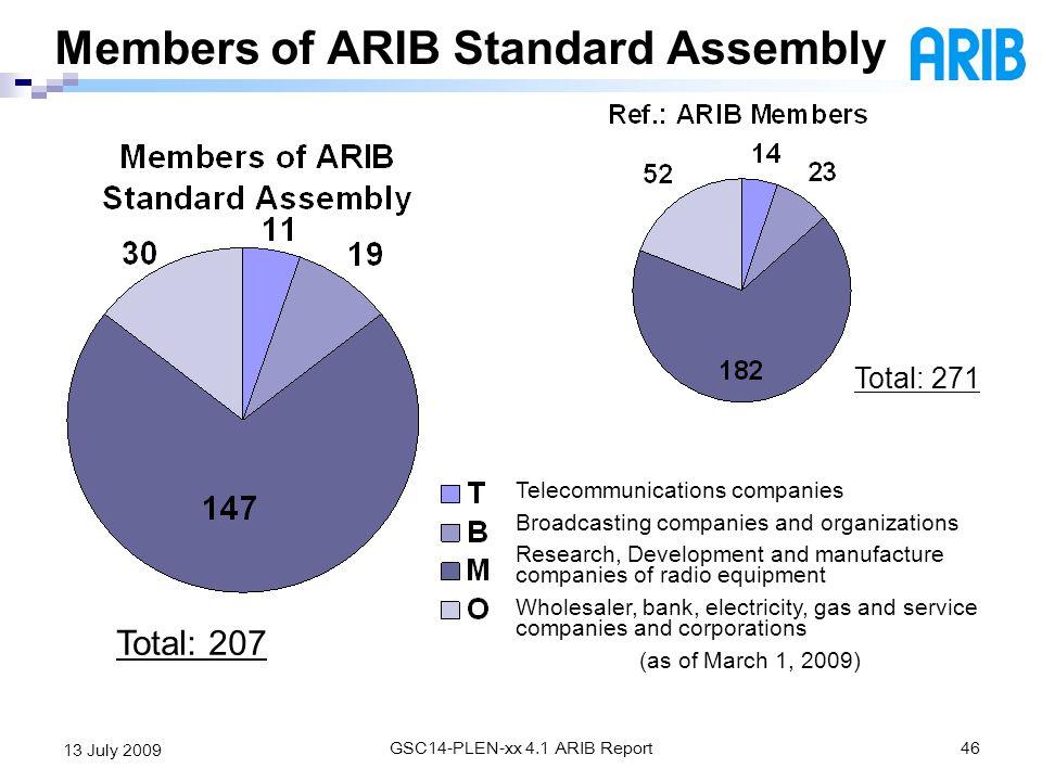 Members of ARIB Standard Assembly