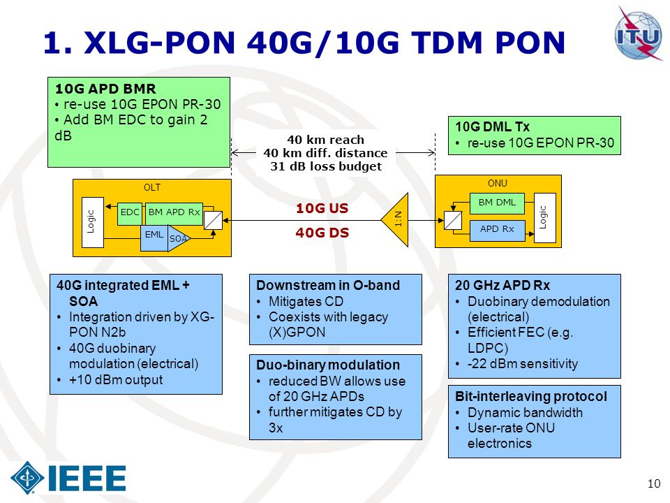 1. XLG-PON 40G/10G TDM PON 10G APD BMR re-use 10G EPON PR-30