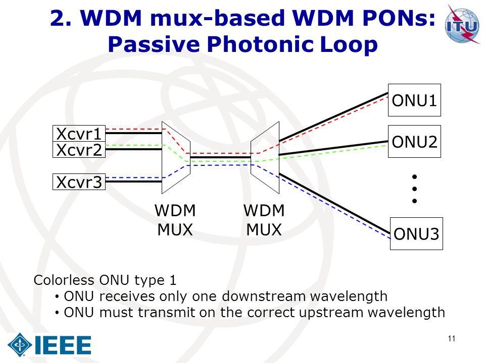 2. WDM mux-based WDM PONs: Passive Photonic Loop